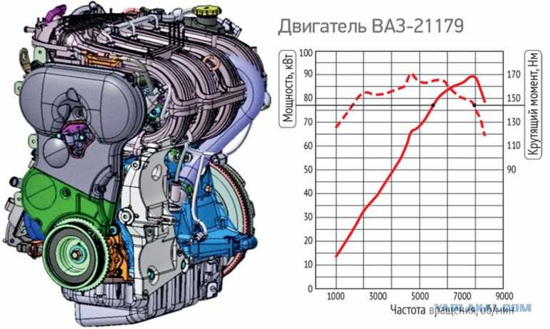 характеристика двигателя нивы шевроле