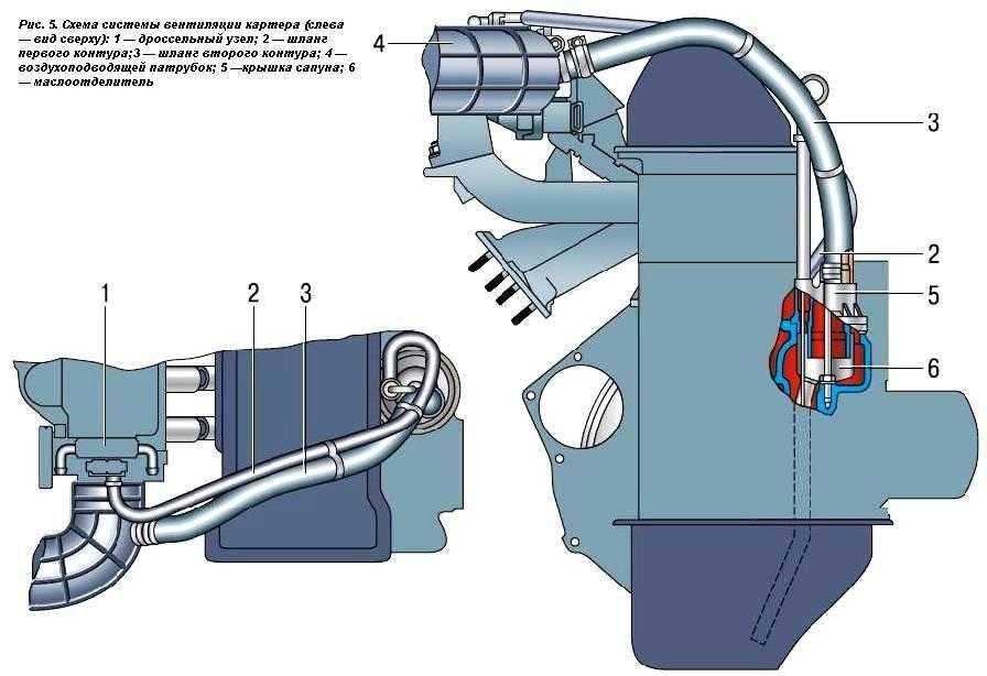 система вентиляции картера нивы шеви