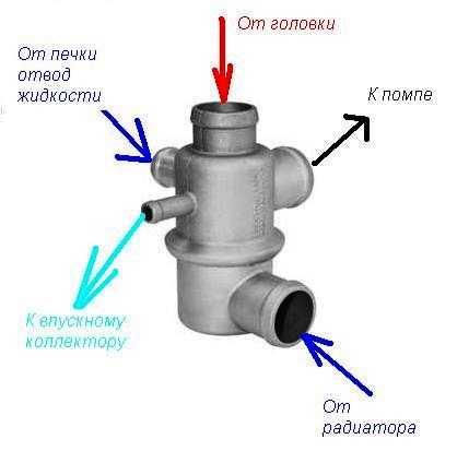 как работает термостат нивы шевроле