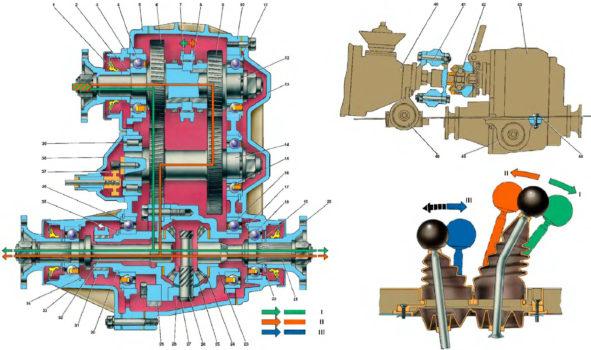 Раздаточная коробка Шеврале Нива 2121, управление и устройство