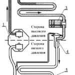 Принципы работы и основные узлы системы кондиционирования воздуха Chevrolet Niva