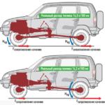 Расход топлива — актуальная проблема для вадельцев Шевроле Нива