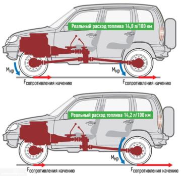 Расход топлива - актуальная проблема для вадельцев Шевроле Нива