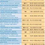 Моменты затяжки резьбовых соединений Нива Шевроле — Niva Chevrolet (ВАЗ 2123, Шеви)