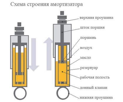 Прокачка амортизаторов перед установкой - газовых, масляных, каяба, видео