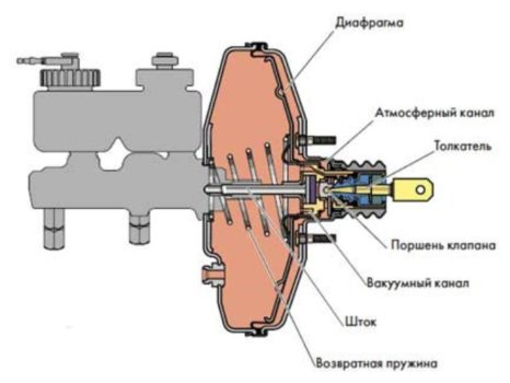 Усилитель тормозов вакуумный ВАЗ Лада 2108,14,Нива 21213 ДААЗ 2108351001001 Дааз. Продажа оптом и в розницу.